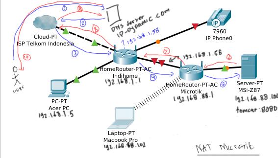 Blog: Dimas Maryanto - Setup NAT Mikrotik, for publish ip